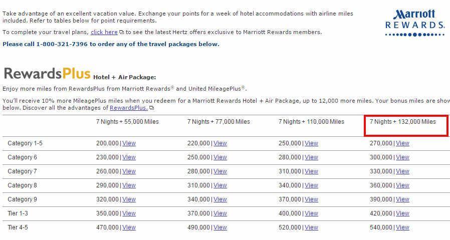 Marriott Travel Package Southwest